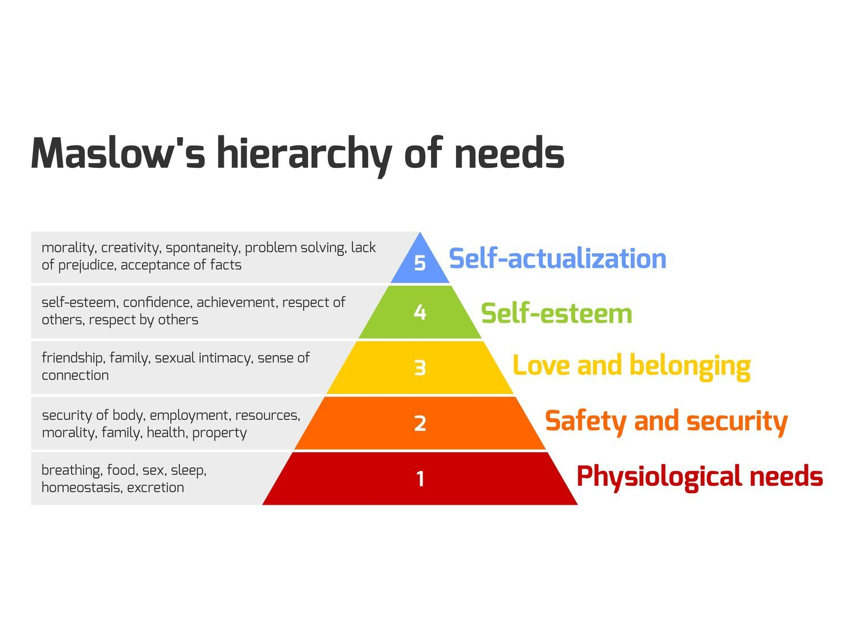 Maslow señaló cinco niveles de necesidades en su documento 'Una teoría sobre la motivación humana'.