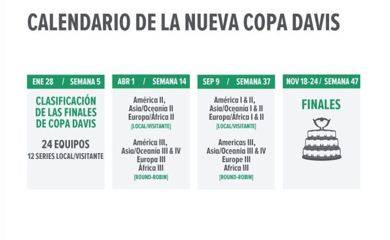 Así es el nuevo formato de la Copa Davis 2019