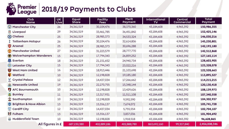 Esta ha sido la suma que ha recibido cada equipo esta temporada.