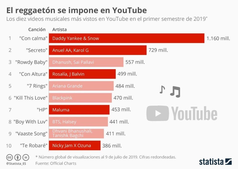 El reggaeton vuelve a ser lo más escuchado un año más.