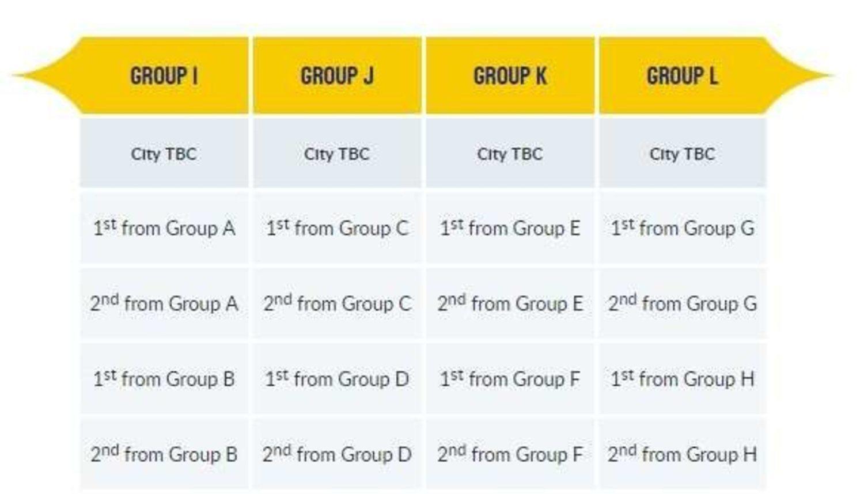 Este es el esquema de la siguiente fase: los dos primeros clasificados de cada grupo compondrán una segunda fase de grupos.